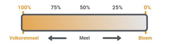 Schaal die het percentage kiemen en zemelen in volkorenmeel, meel en bloem aangeeft